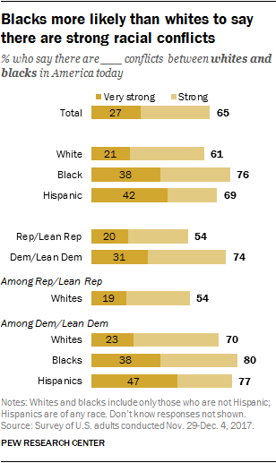 Blacks more likely than whites to say there are strong racial conflicts