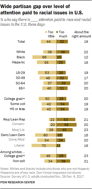 Wide partisan gap over level of attention paid to racial issues in U.S.