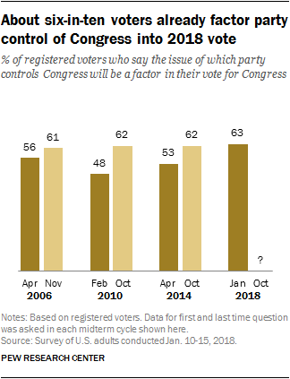 About six-in-ten voters already factor party control of Congress into 2018 vote