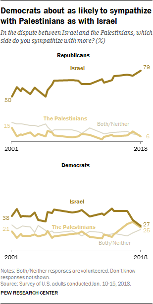 Democrats about as likely to sympathize with Palestinians as with Israel