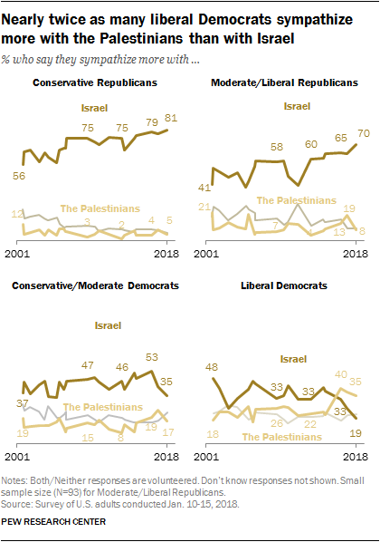 Nearly twice as many liberal Democrats sympathize more with the Palestinians than with Israel
