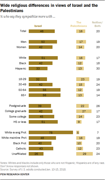 Wide religious differences in views of Israel and the Palestinians