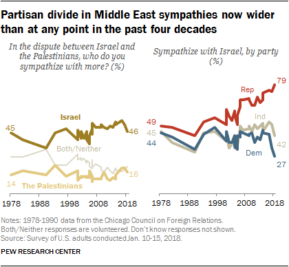 Partisan divide in Middle East sympathies now wider than at any point in the past four decades