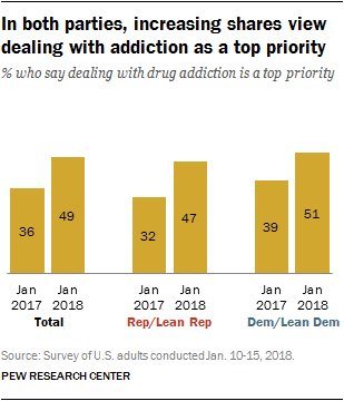 In both parties, increasing shares view dealing with addiction as a top priority