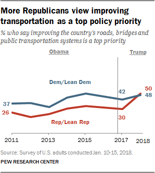 More Republicans view improving transportation as a top policy priority