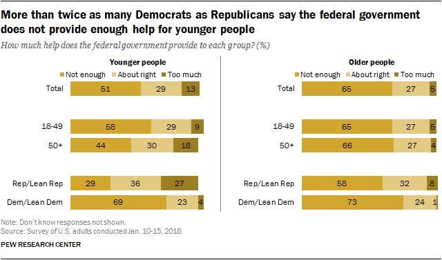 More than twice as many Democrats as Republicans say the federal government does not provide enough help for younger people
