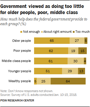 Government viewed as doing too little for older people, poor, middle class