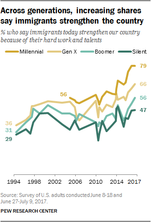 Across generations, increasing shares say immigrants strengthen the country