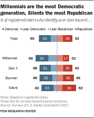 Millennials are the most Democratic generation, Silents the most Republican