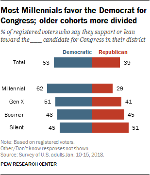 Most Millennials favor the Democrat for Congress; older cohorts more divided