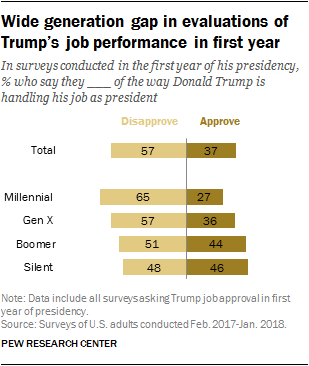 Wide generation gap in evaluations of Trump's job performance in first year