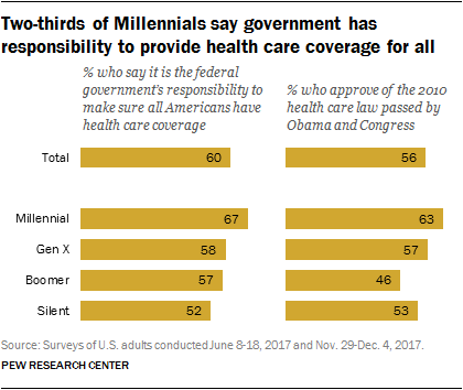 Two-thirds of Millennials say government has responsibility to provide health care coverage for all