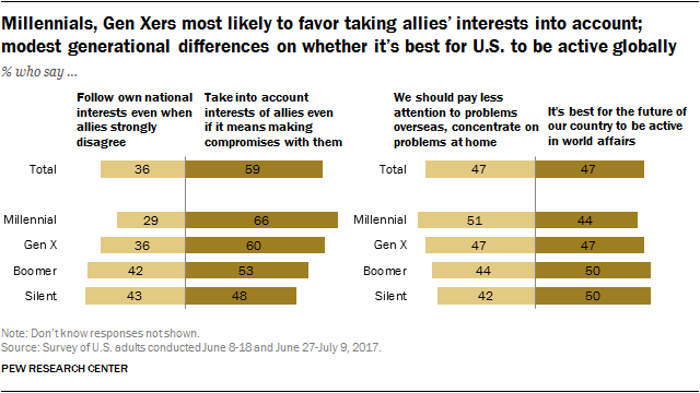 Millennials, Gen Xers most likely to favor taking allies' interests into account; modest generational differences on whether it's best for U.S. to be active globally