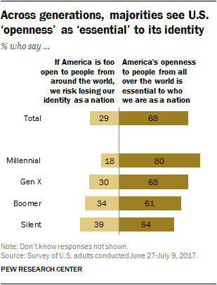 Across generations, majorities see U.S. 'openness' as 'essential' to its identity