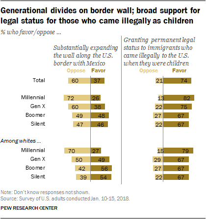 Generational divides on border wall; broad support for legal status for those who came illegally as children