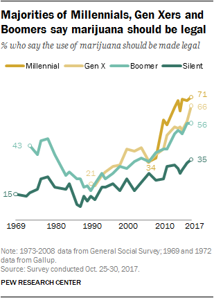 Majorities of Millennials, Gen Xers and Boomers say marijuana should be legal
