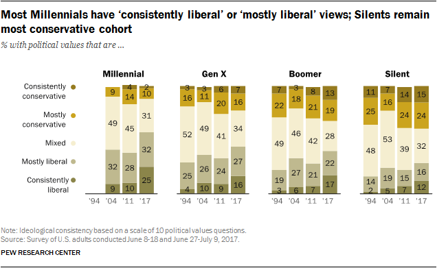 Most Millennials have 'consistently liberal' or 'mostly liberal' views; Silents remain most conservative cohort