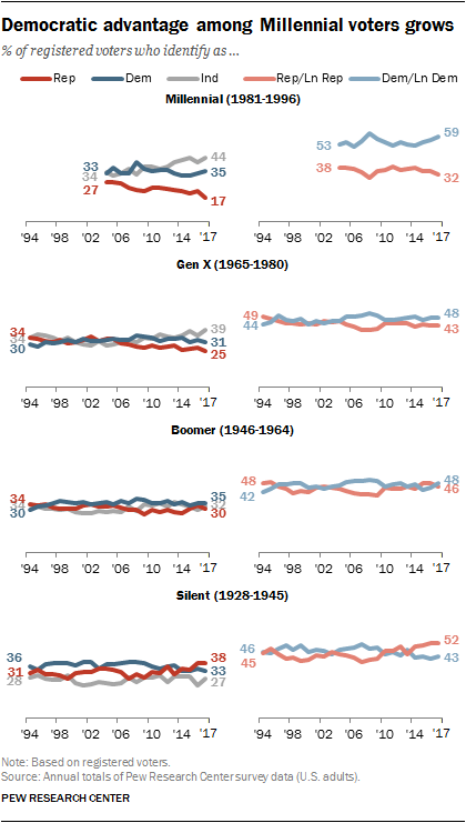 Democratic advantage among Millennial voters grows