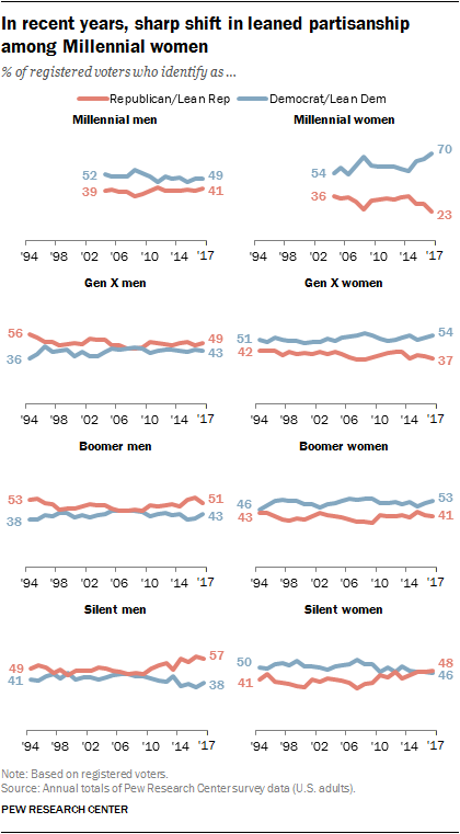 In recent years, a sharp shift in leaned partisanship among Millennial women