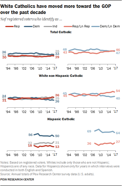 White Catholics have moved more toward the GOP over the past decade