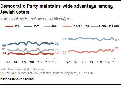 Democratic Party maintains wide advantage among Jewish voters