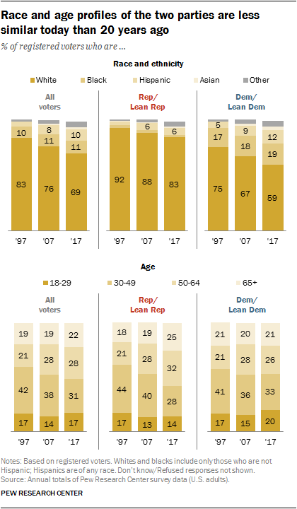 Race and age profiles of the two parties are less similar today than 20 years ago