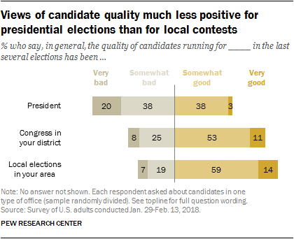 Views of candidate quality much less positive for presidential elections than for local contests