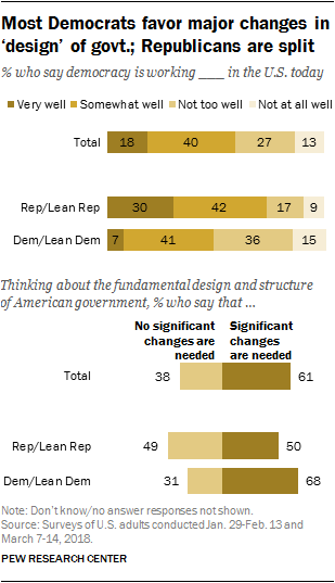 Most Democrats favor major changes in 'design' of govt.; Republicans are split