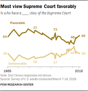 Most view Supreme Court favorably