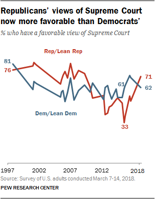 Republicans' views of Supreme Court now more favorable than Democrats'
