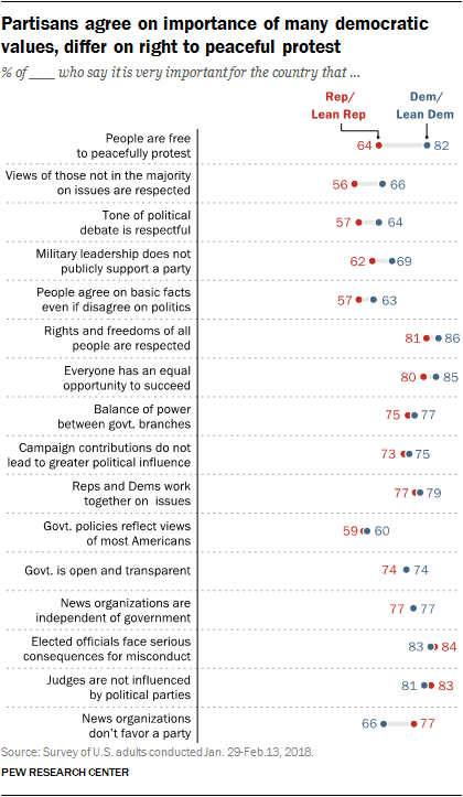 Partisans agree on importance of many democratic values, differ on right to peaceful protest