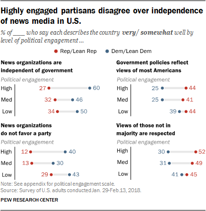 Highly engaged partisans disagree over independence of news media in U.S.