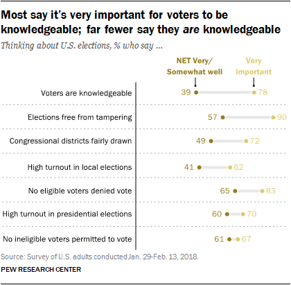 Most say it's very important for voters to be knowledgeable; far fewer say they are knowledgeable