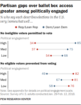 Partisan gaps over ballot box access greater among politically engaged