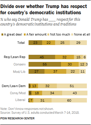 Divide over whether Trump has respect for country's democratic institutions