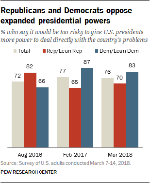 Republicans and Democrats oppose expanded presidential powers