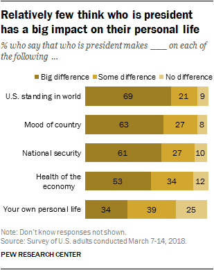Relatively few think who is president has a big impact on their personal life
