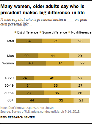 Many women, older adults say who is president makes big difference in life