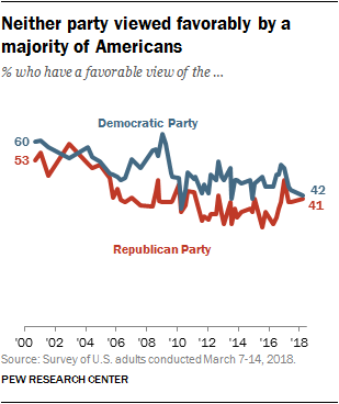 Neither party viewed favorably by a majority of Americans