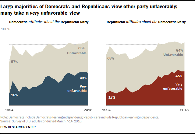 Large majorities of Democrats and Republicans view other party unfavorably; many take a very unfavorable view