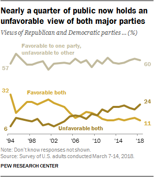 Nearly a quarter of public now holds an unfavorable view of both major parties