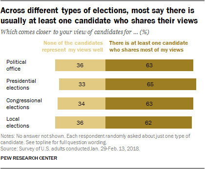 Across different types of elections, most say there is usually at least one candidate who shares their views