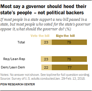 Most say a governor should heed their state's people – not political backers