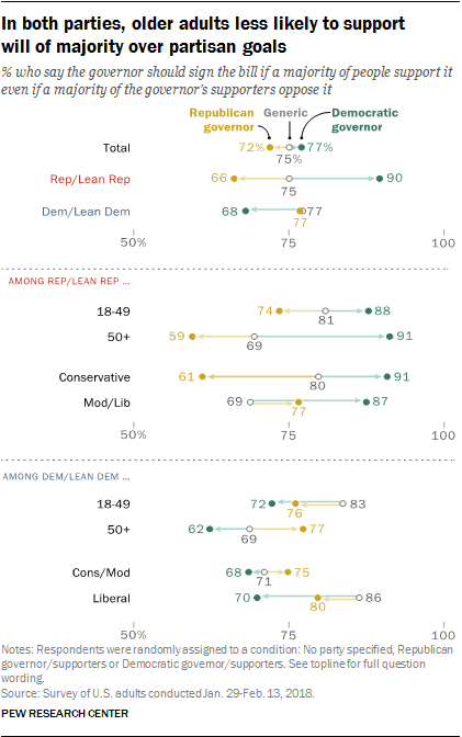In both parties, older adults less likely to support will of majority over partisan goals
