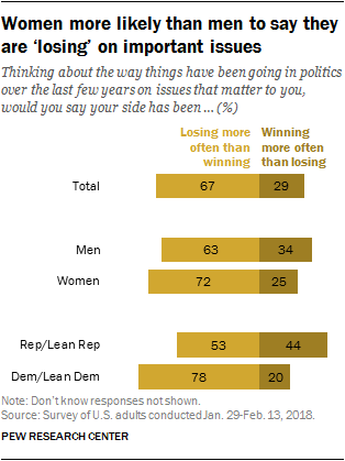 Women more likely than men to say they are 'losing' on important issues