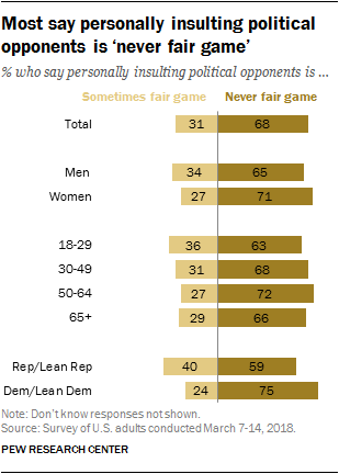 Most say personally insulting political opponents is 'never fair game'