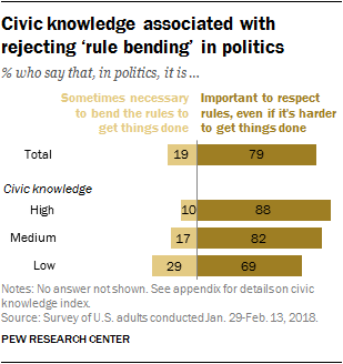 Civic knowledge associated with rejecting 'rule bending' in politics