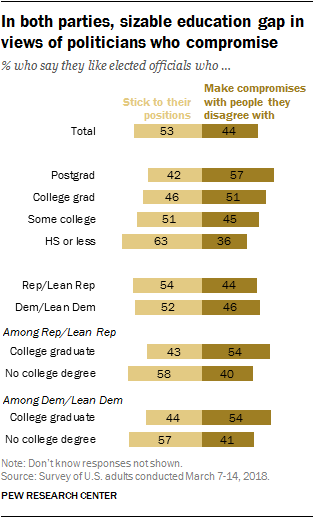 In both parties, sizable education gap in views of politicians who compromise
