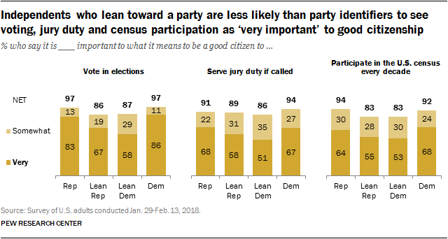 Independents who lean toward a party are less likely than party identifiers to see voting, jury duty and census participation as 'very important' to good citizenship