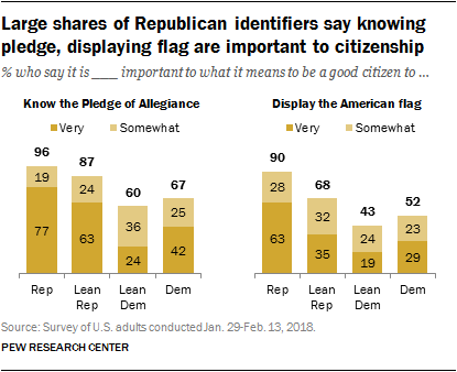Large shares of Republican identifiers say knowing pledge, displaying flag are important to citizenship